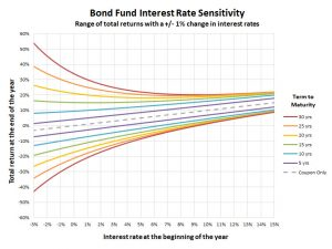 Rentabilidad esperada con una variación de tipos de interés de ±1%