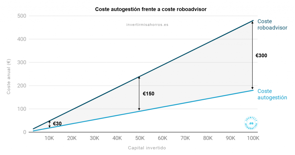 Coste anual de invertir a través de un roboadvisor frente a hacerlo con una cartera de fondos autogestionada