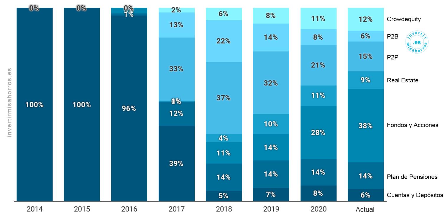 Peso medio de cada tipología de activo durante el año. 2014 – YTD Noviembre 2020