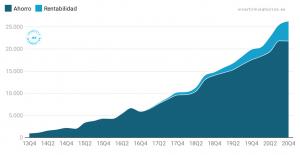 Evolución patrimonio neto. Noviembre 2020