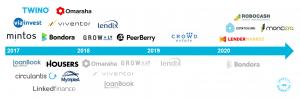 Histórico de plataformas de crowdlending en las que he invertido. Diciembre 2020
