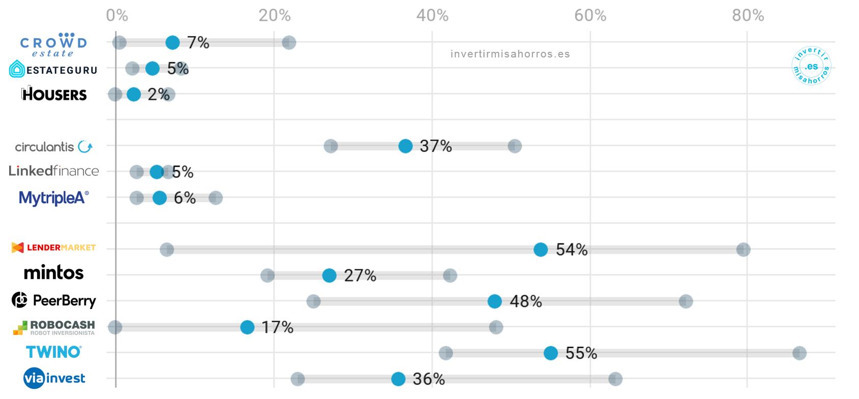 Velocidad de rotación de la cartera de crowdlending. Mínimo, media y máximo de los últimos 12 meses. Noviembre 2020