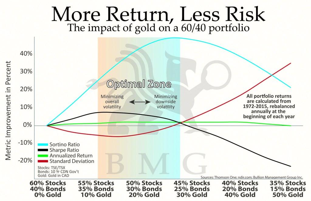 Oro: mejor rentabilidad, menor riesgo [BMG]