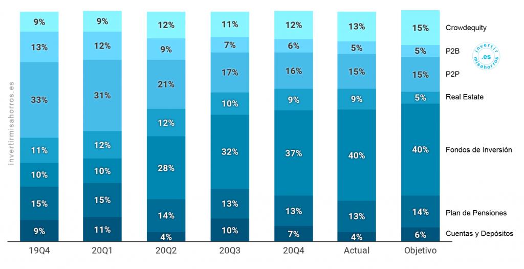 Peso medio de cada tipología de activo durante el trimestre. Diciembre 2020