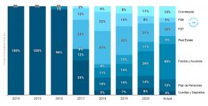 Peso medio de cada tipología de activo durante el año. 2014 – 2020