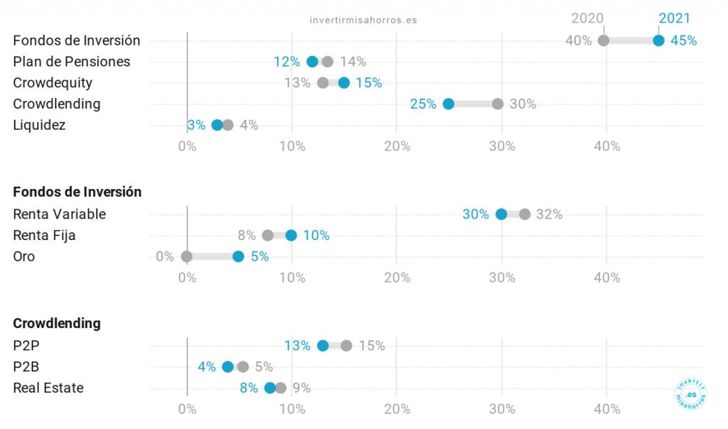 Variación de pesos en las distintas tipologías de activos entre 2020 y 2021