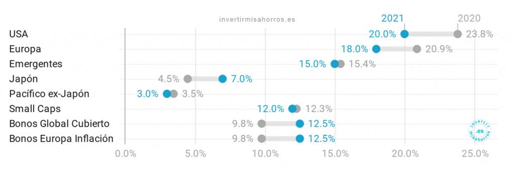 Detalle de movimientos a realizar en la cartera de fondos de inversión