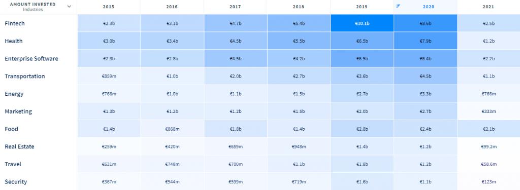 Inversión de Venture Capital por sector en Europa y Reino Unido [Dealroom]