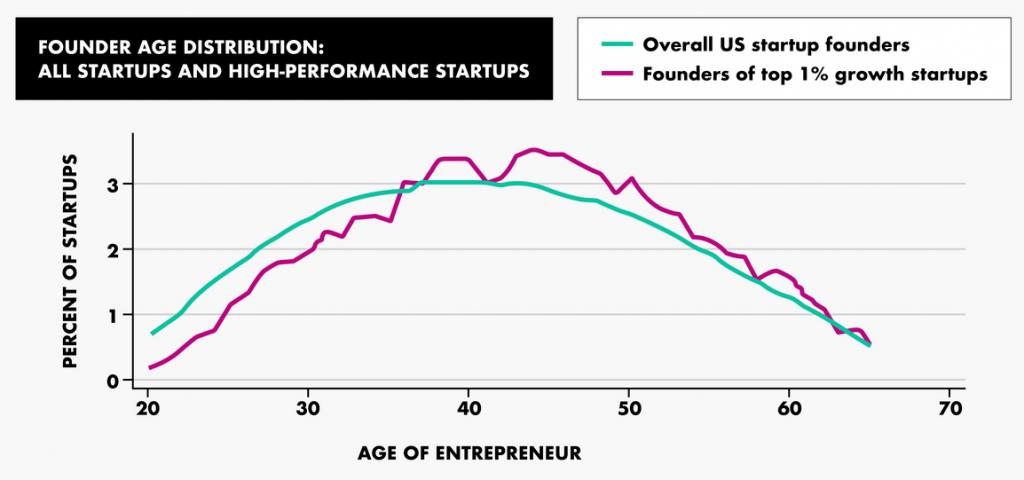 Distribución de emprendedores por edad [MIT Sloan]