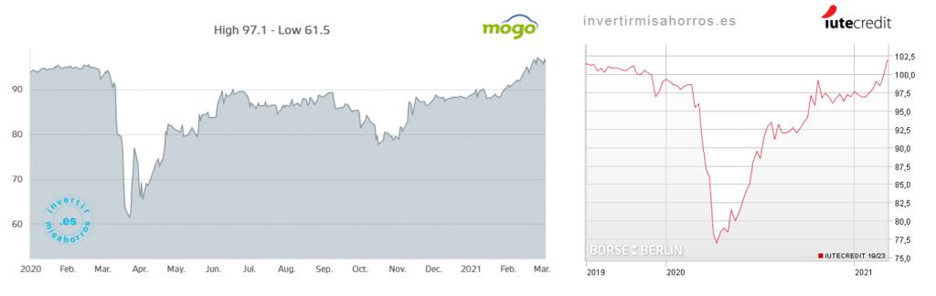 Evolución del precio de los bonos de Mogo y IuteCredit. Vencimientos en 2022-23. Marzo 2021 [Bolsas de Luxemburgo y de Berlín]