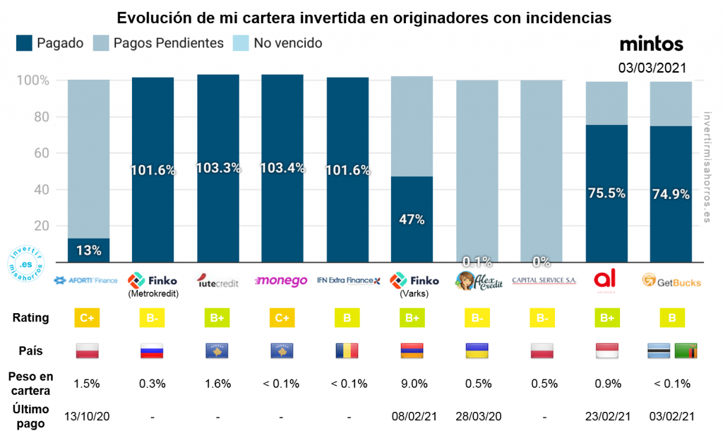 Evolución de mi cartera invertida en originadores con incidencias en mintos. 3 de marzo de 2021