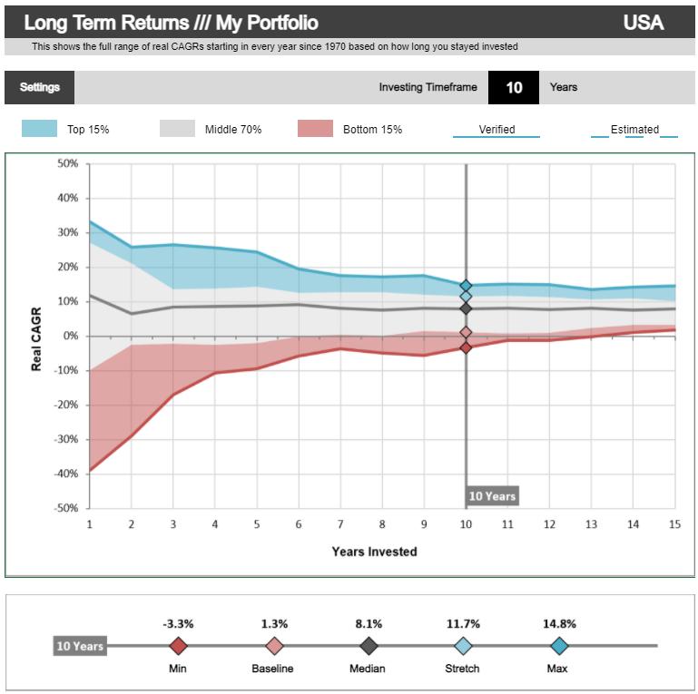 Dispersión de la rentabilidad anual en función del horizonte temporal, cartera 100% RV USA [Portfolio Charts]