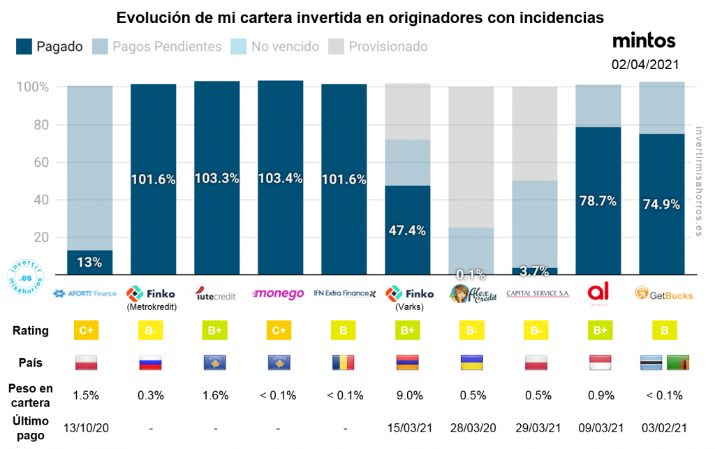 Evolución de mi cartera invertida en originadores con incidencias en mintos. 2 de abril de 2021