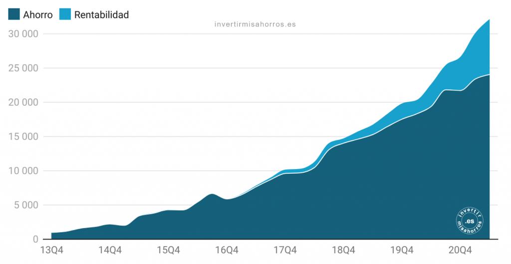 Evolución patrimonio neto. Junio 2021