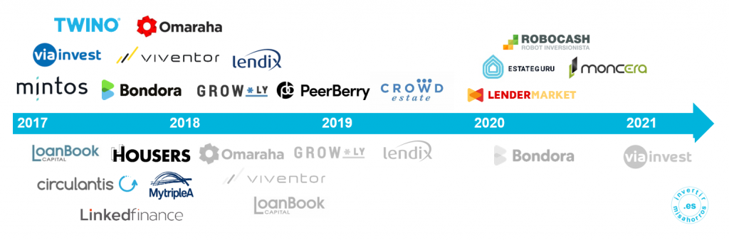 Histórico de plataformas de crowdlending en las que he invertido. Junio 2021