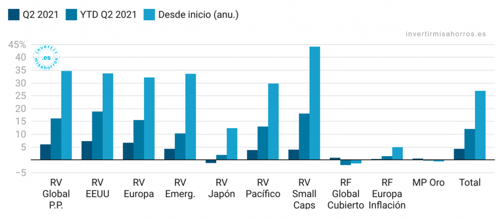 Rentabilidad de mi cartera de fondos de inversión (desde abril 2020). Junio 2021