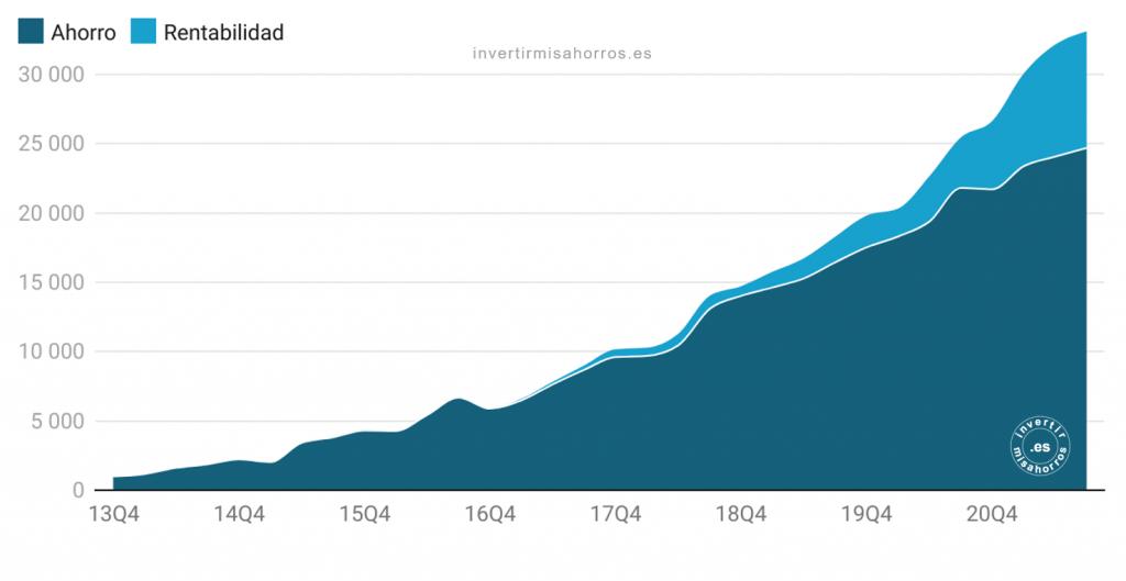 Evolución patrimonio neto. Septiembre 2021